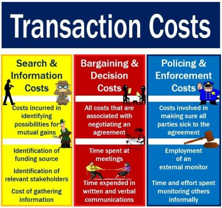 Image result for transaction costs
