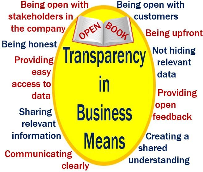 Transparency in business means
