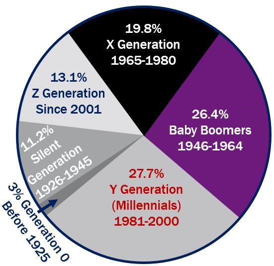Baby boomers - definition and meaning - Market Business News