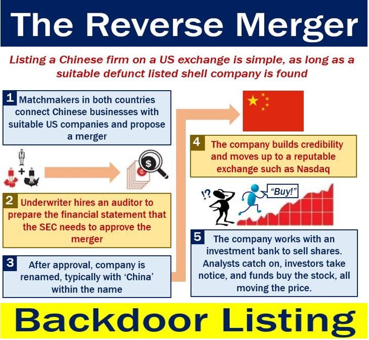 Backdoor Listing - reverse mergers Chinese companies