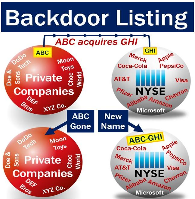 Backdoor listing