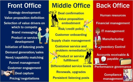 Front Middle and Back Office