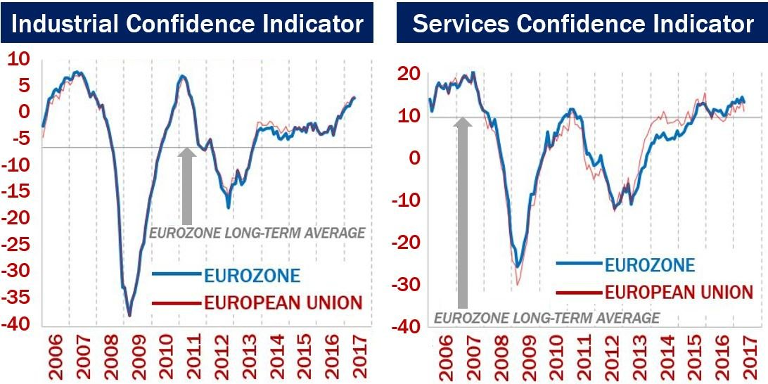 Industrial and services confidence indicators