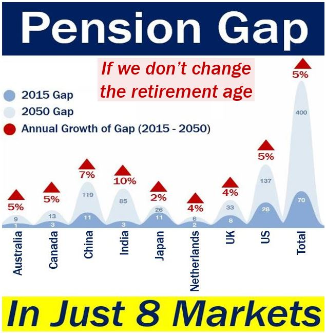 Pension Gap if we don't change the retirement age
