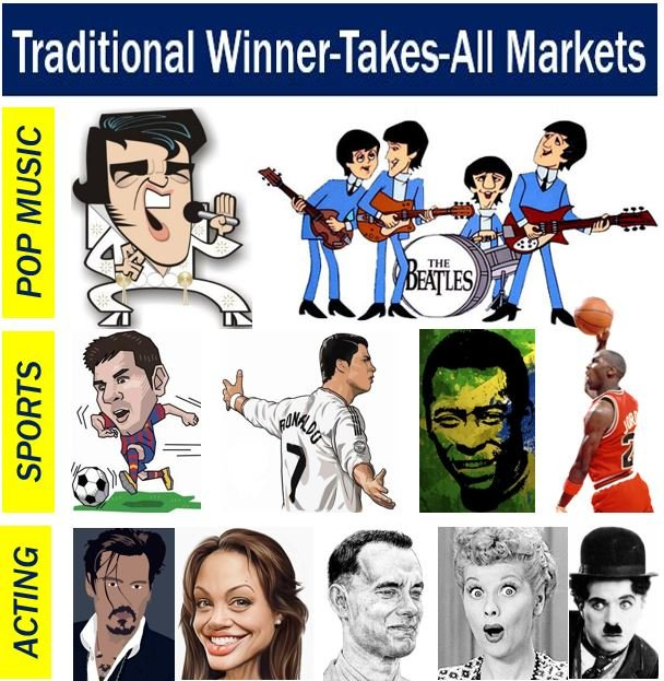 Traditional winner-takes-all markets
