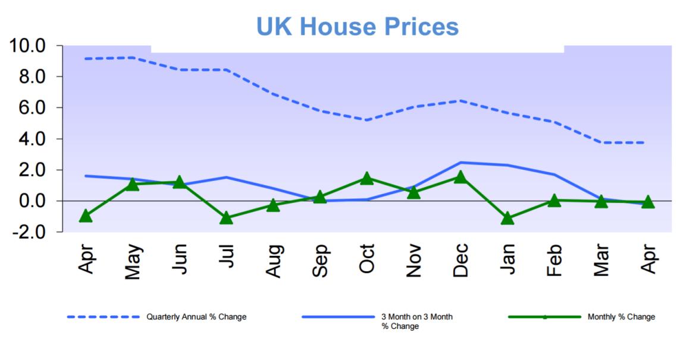 UK_House_Prices_Halifax