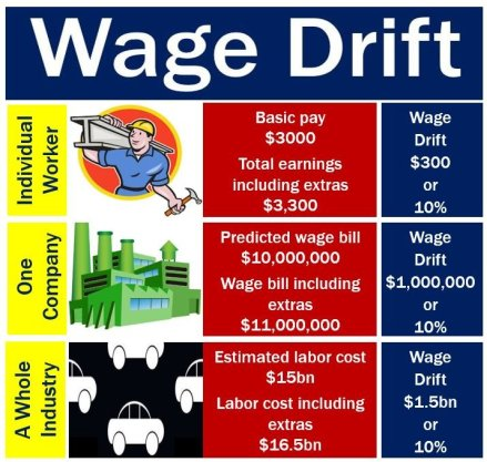 Wage Drift