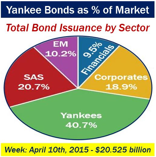 Yankee bond as percentage of total bonds issued - USA