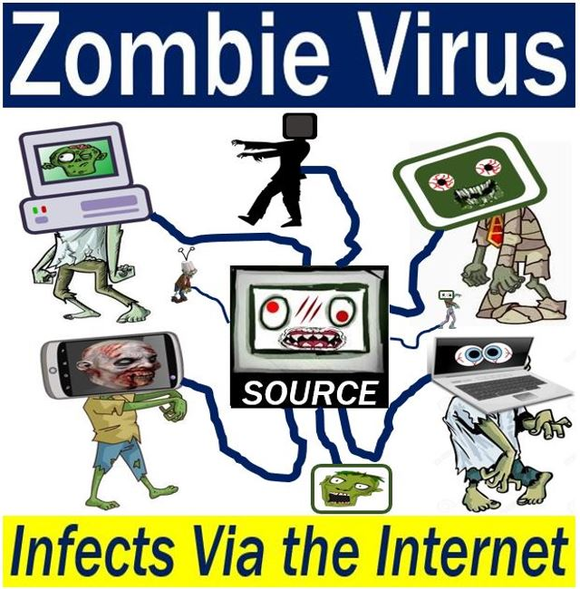 What is a Zombie (virus)? Definition and meaning - Market