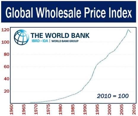 Global Wholesale Price Index