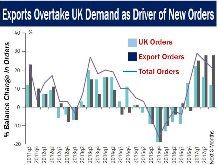 UK Exports - exports driving new orders