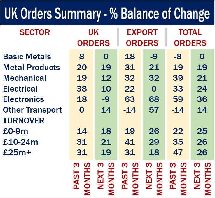 UK orders summary - percentage of change