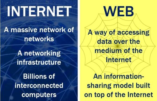 Web vs Internet