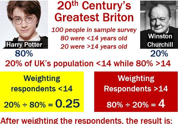 Weighting - Harry Potter vs Winston Churchill