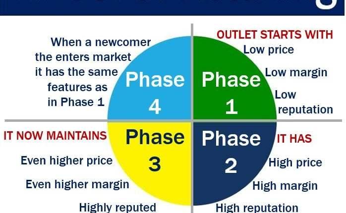 Wheel of Retailing