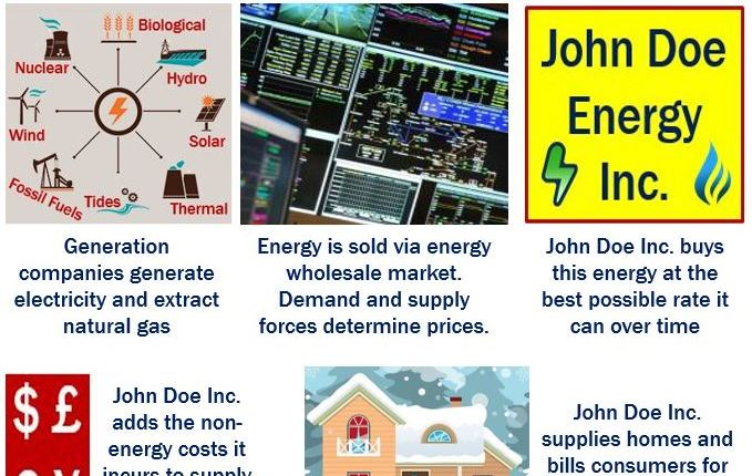 Wholesale energy costs