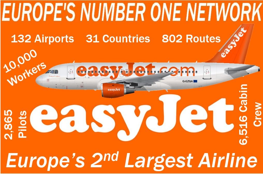 EasyJet facts