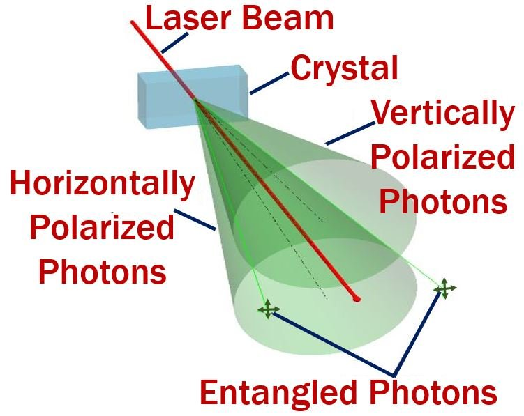 Quantum Entanglement - Photons - Teleportation basics