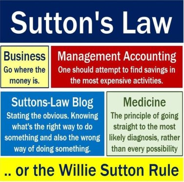 Willie Sutton Rule - Different meanings