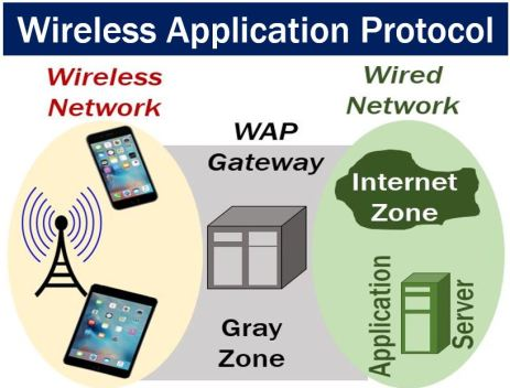 Wireless Application Protocol Image