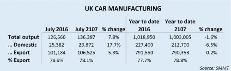UK car production July 17