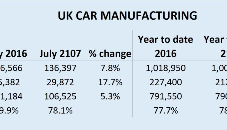 UK car production July 17 figures SMMT