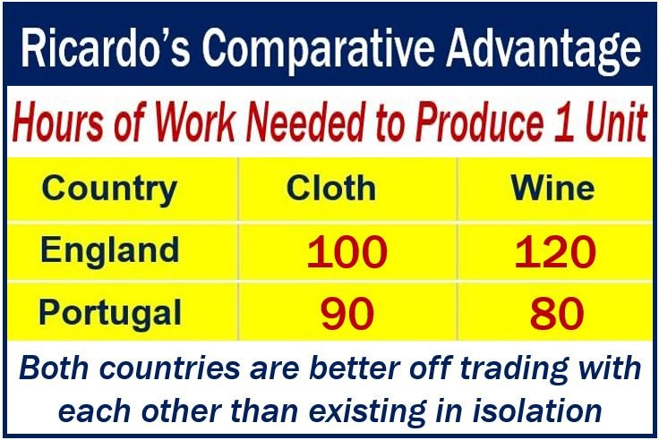 What Is Ricardo S Comparative Advantage Market Business