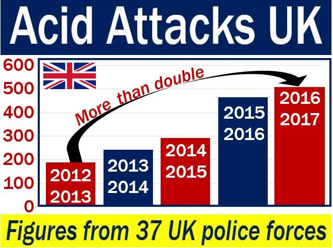 Acid attacks UK - image