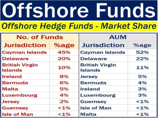 Offshore fund - global share hedge funds