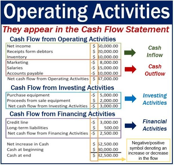 Operating Activities Definition And Meaning Market