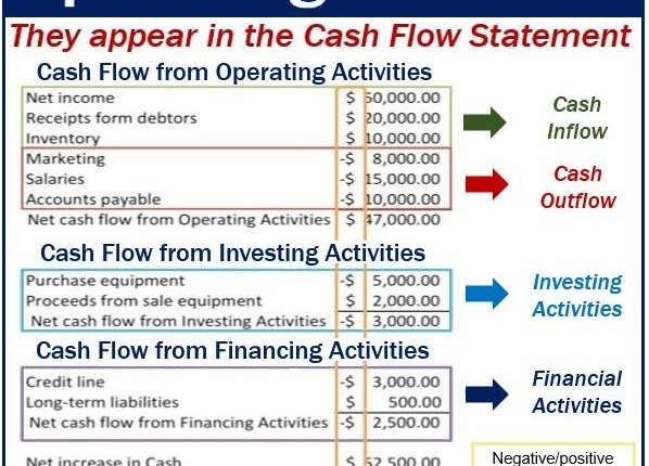 Operating Activities – image with example
