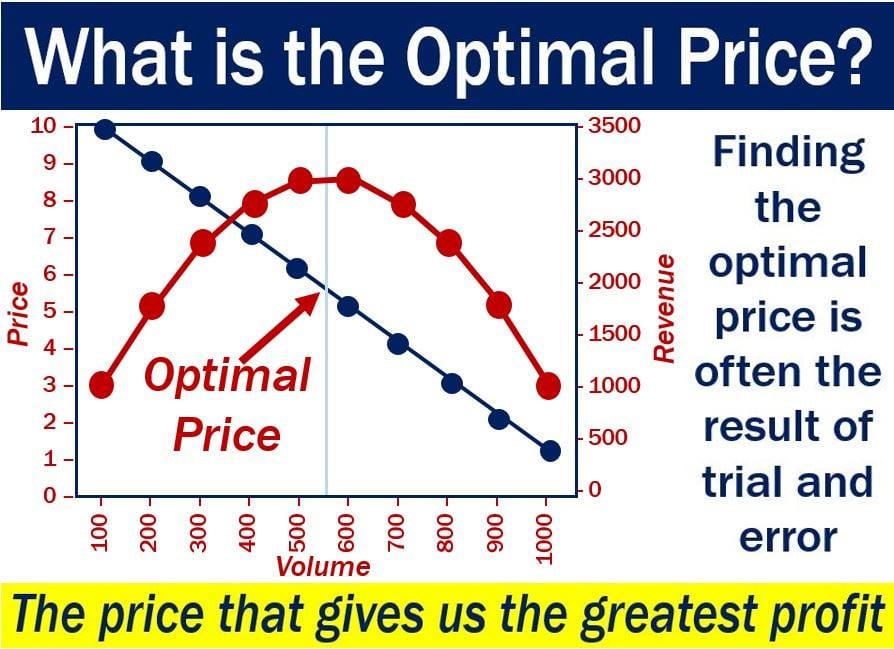 what is optimum price for life