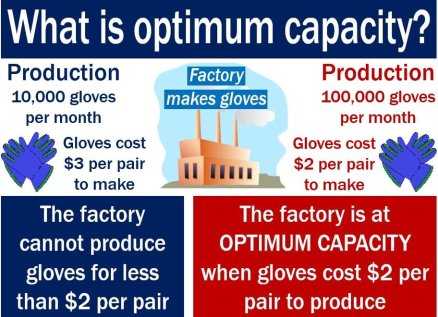 Optimum capacity - definition meaning and example