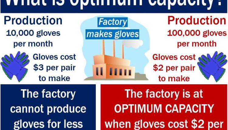 Optimum capacity - meaning and example