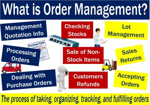 Order Management - explanation of meaning plus examples