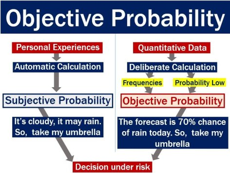 Subjective versus objective probability