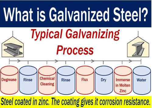 Galvanized Steel - Definition and example