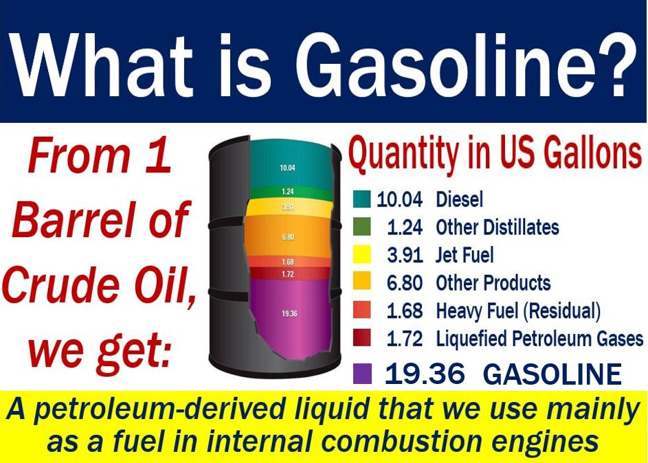 Gasoline - meaning and illustration