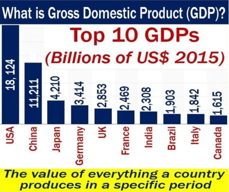 Gross Domestic Product - definition and top ten in the world