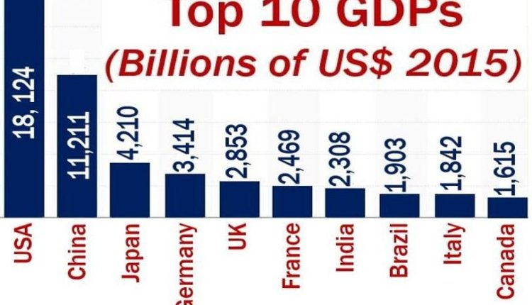 Gross Domestic Product – definition and top ten in the world