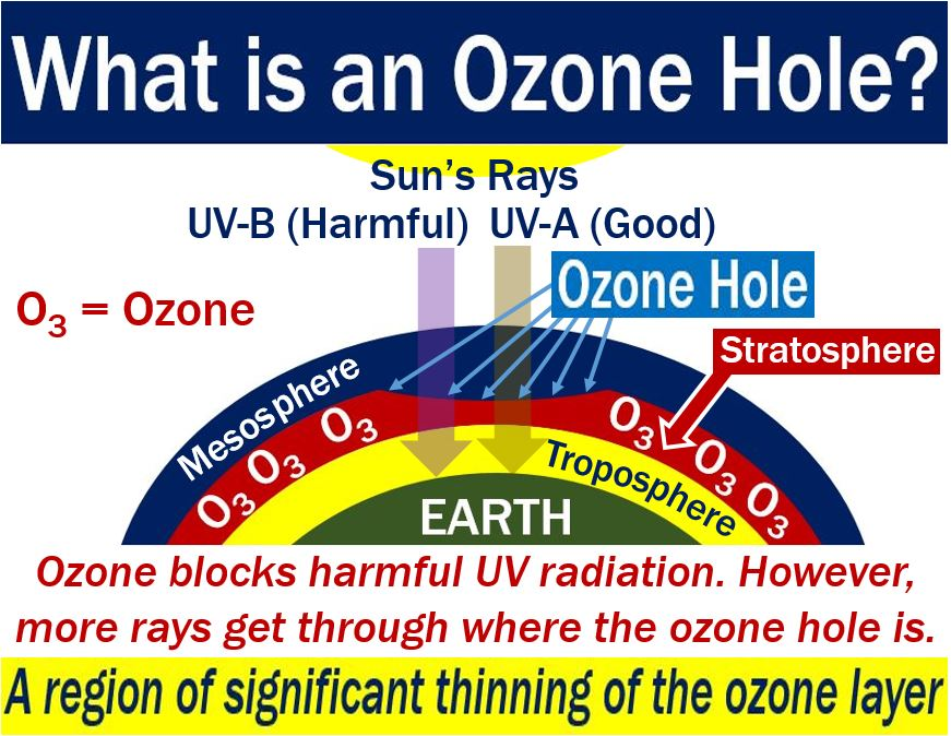 Ozone hole - definition and meaning - Market Business News