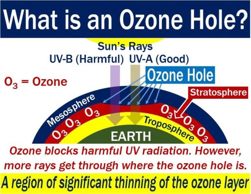 Ozone hole - image with explanation and example