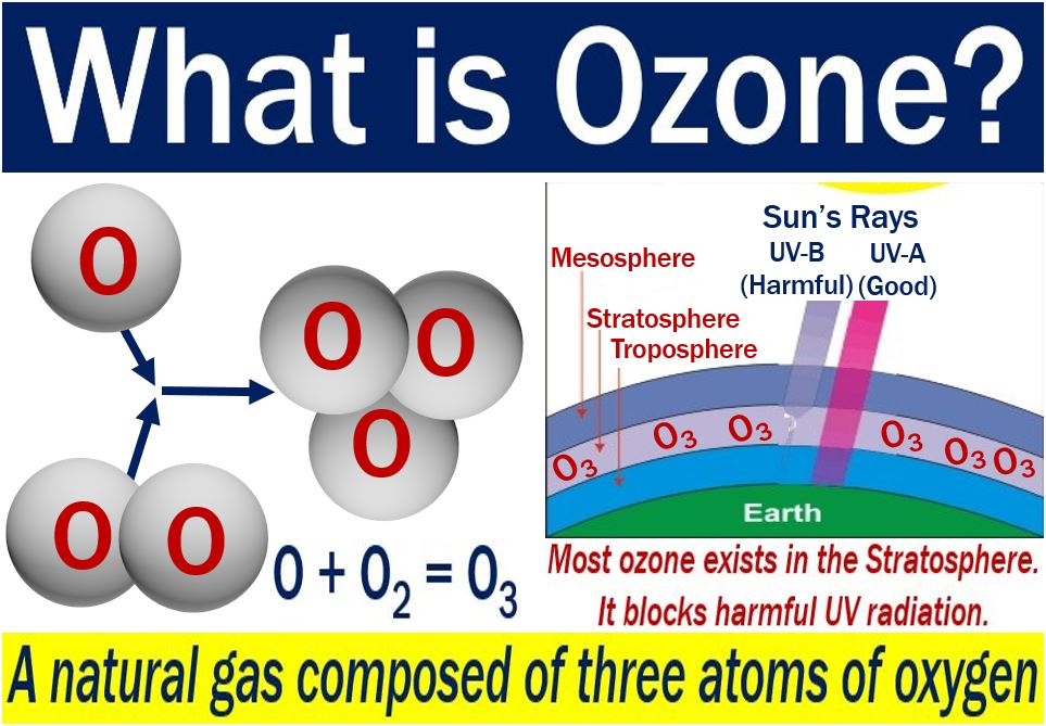 Ozone - image explaining what it is with examples