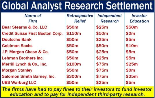 Global Analyst Research Settlement