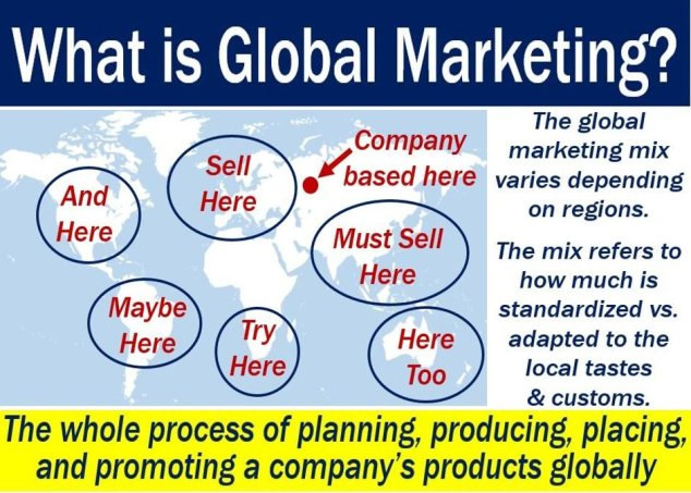 Global Marketing - definition and illustration