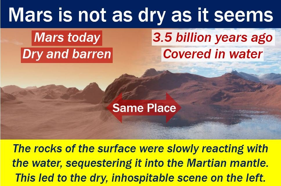 Marks Absorbed Water - explanation with image