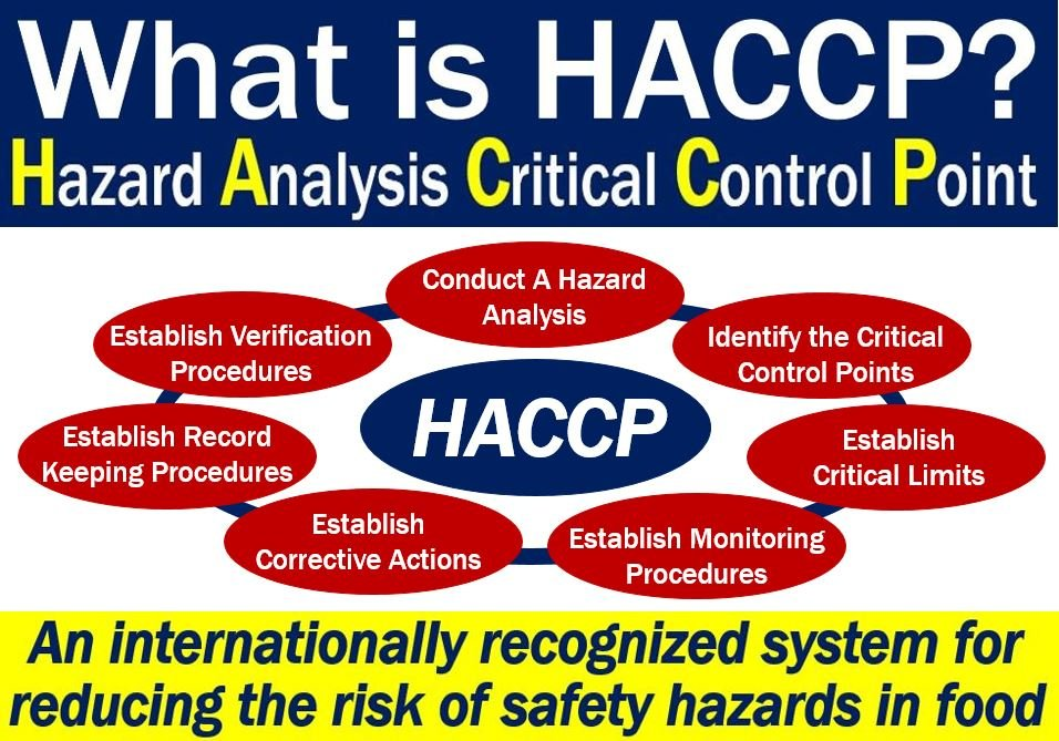HACCP - definition and meaning - Market Business News