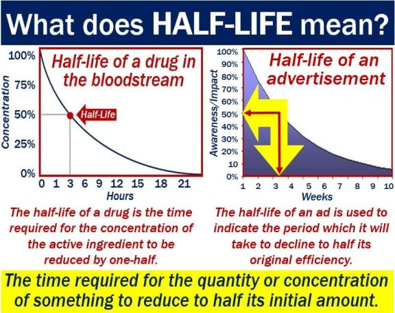 What is half-life - Definition from