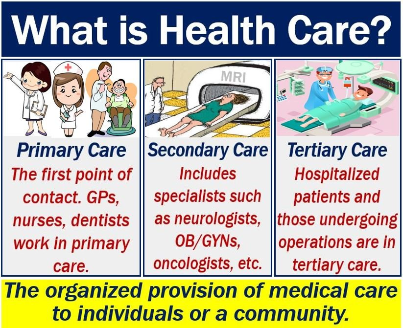 Health care - definition and meaning - Market Business News