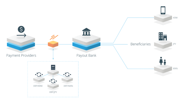 How_xRapid_Works_For_MoneyTransferFirms